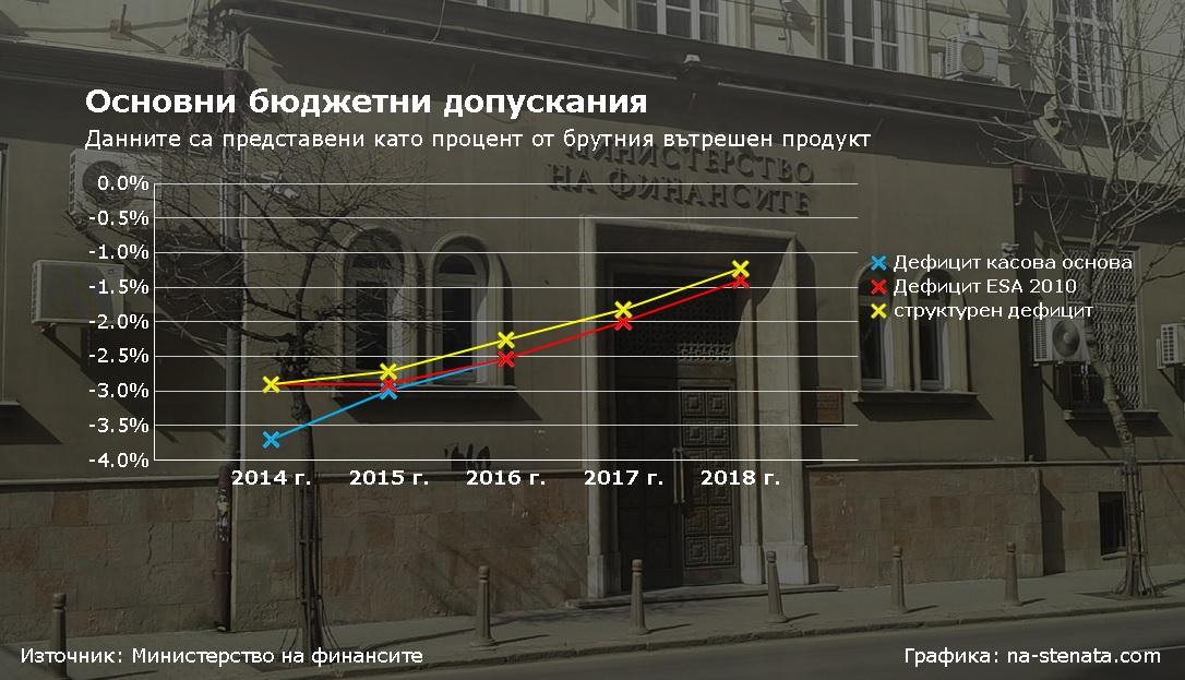 Deficit_chart