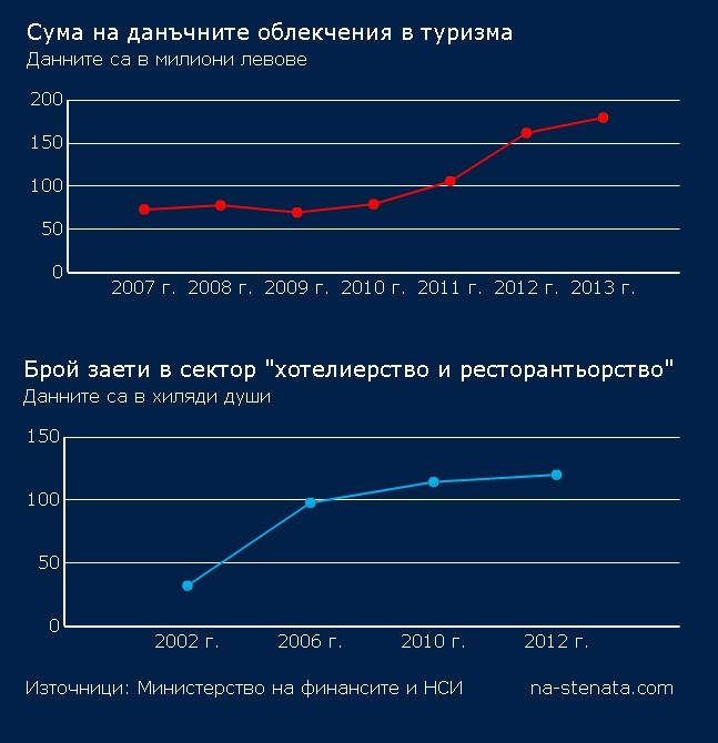 tourism_chart_2