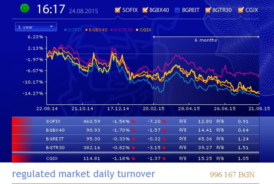 Вчера оборотът на БФБ-София бе само 1.29 милиона лева. Самата борса пък следва тенденция на спад вече близо година. Това дава повод да очакваме, че ако  азиатската паника засегне България, то няма да е през капиталовия пазар.