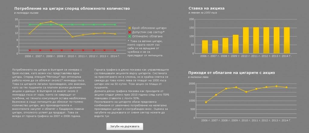 """Визуализацията се отваря само от устройства, които поддържат flash. Методологията й е следната. Базово допускане е, че в България се консумират около 19 милиарда цигари годишно. От тях около 2 милиарда не могат да бъдат от уловени от митниците дори и при най-добрите им усилия, защото става дума за пренасяне на допустими количества цигари.  Данните са с източник Министерство на финансите и Агенция """"Митници"""". Количествата обложени цигари за 2010 година са от отчета на митниците. В останалите случаи са смятани чрез деление на събраните приходи върху действащата ефективна акцизна ставка. Недостатък на модела е, че използва като делител общите приходи от облагане на тютюневи изделия, а те включват и насипния тютюн, който се свива ръчно от потребителите."""