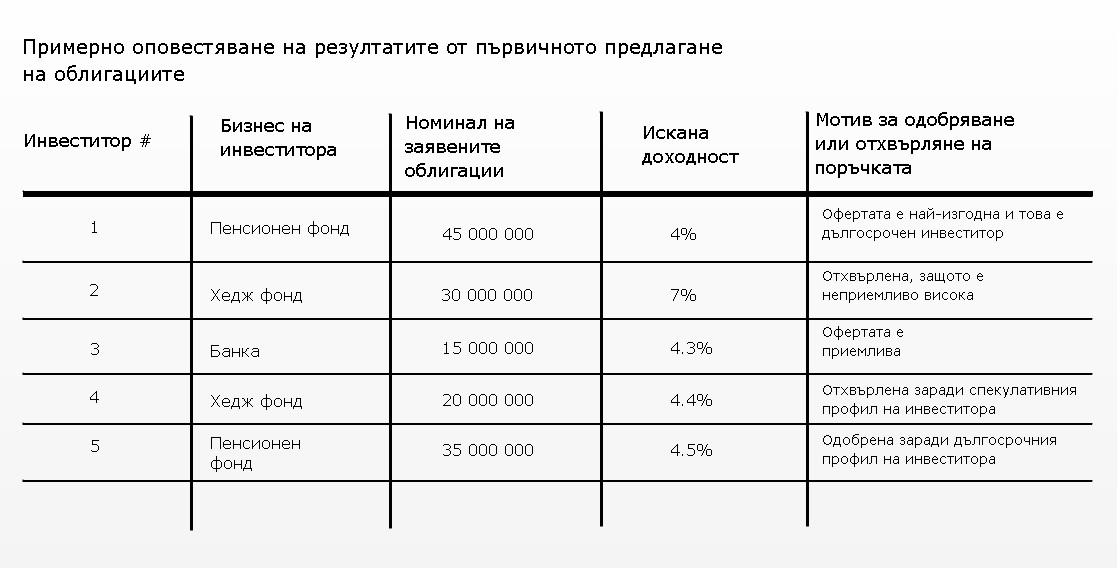 selection_of_bondholders